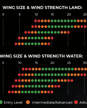Armstrong A Wind wing V2 - Wing Size and Wing Strength